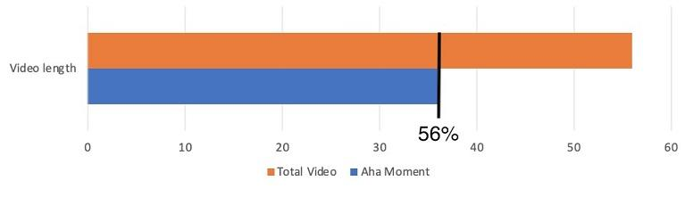 "facebook video marketing ""aha"" moment"