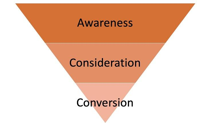 basic marketing funnel image