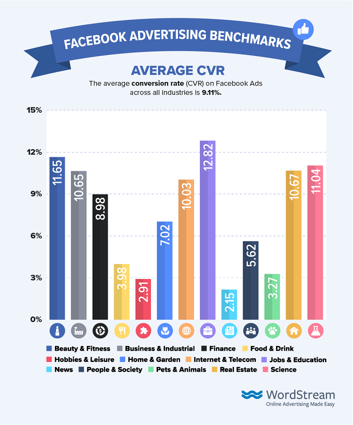 average conversion rates on Facebook 2019