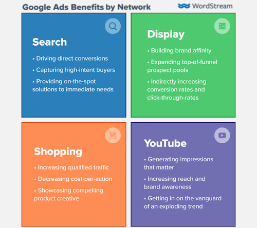 google ads benefits by network