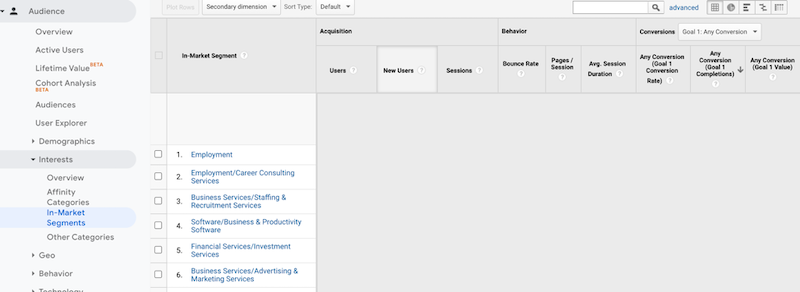 4个杀手级谷歌广告优化,以进一步扩大你的预算