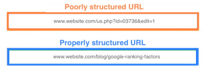 google ranking factors url structure