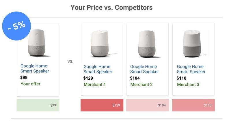 competitors' prices google shopping