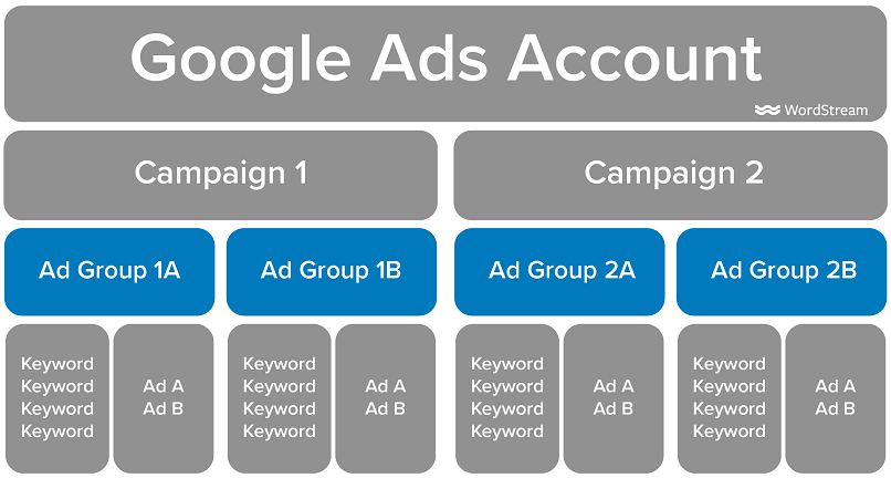 Google Ads account structure ad group level