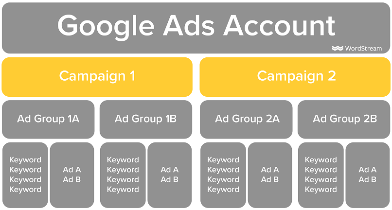 Google Ads account structure campaigns