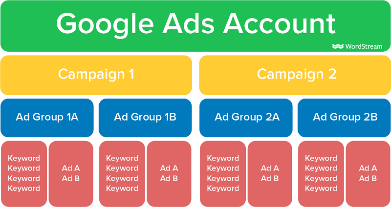 Google Ads account structure overview