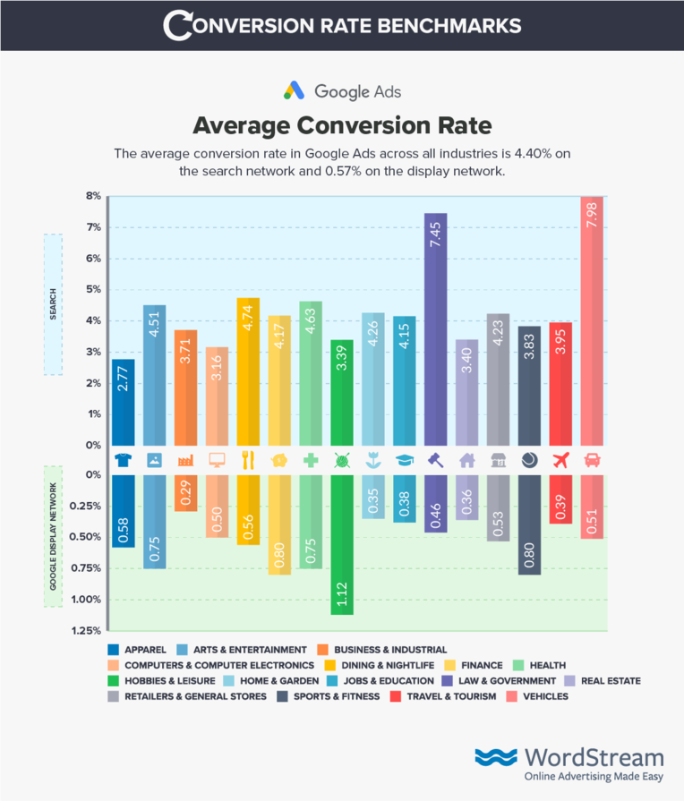 google-ads-conversion-rate-benchmark-data