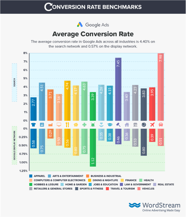 google ads conversion tracking conversion rate benchmarks