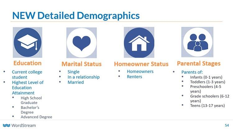 google adwords detailed demographics
