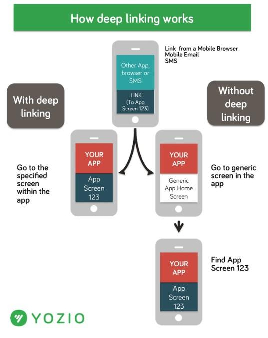 Google Ads deep linking infographic