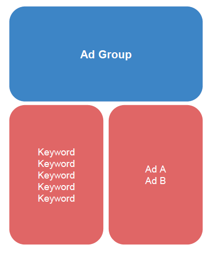 google-ads-not-showing-ad-group-structure