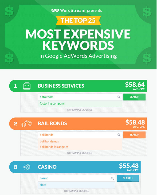 google adwords most expensive keywords in the usa bail bonds