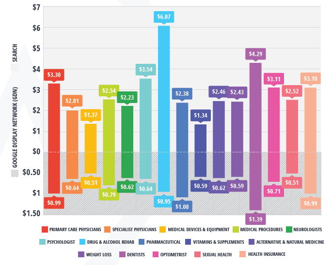 google adwords rehab industry performance search vs gdn