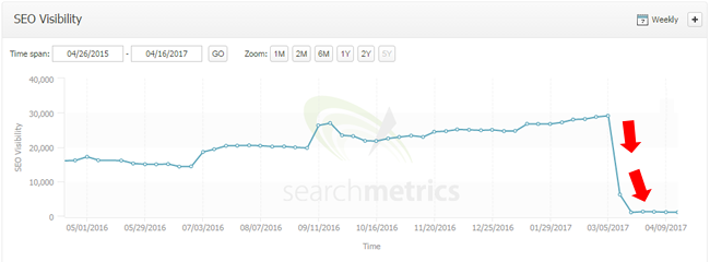 Google Fred Update Visibility