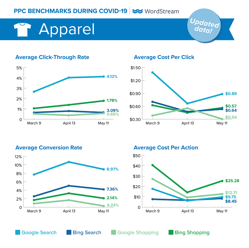updated Google Ads benchmarks during COVID-19 for Apparel