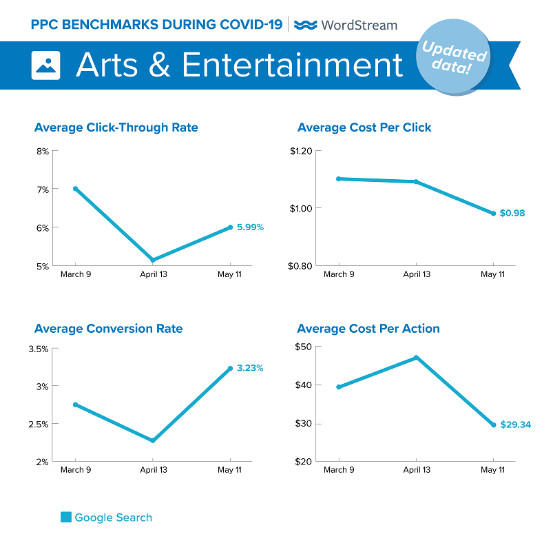 updated Google Ads benchmarks during COVID-19 for Arts & Entertainment
