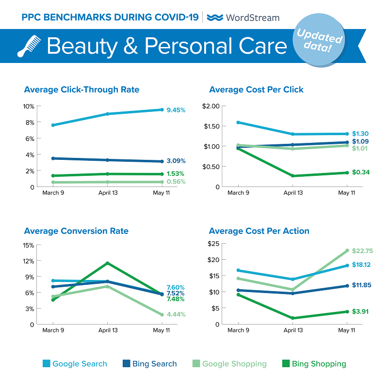 updated Google Ads benchmarks during COVID-19 for Beauty & Personal
