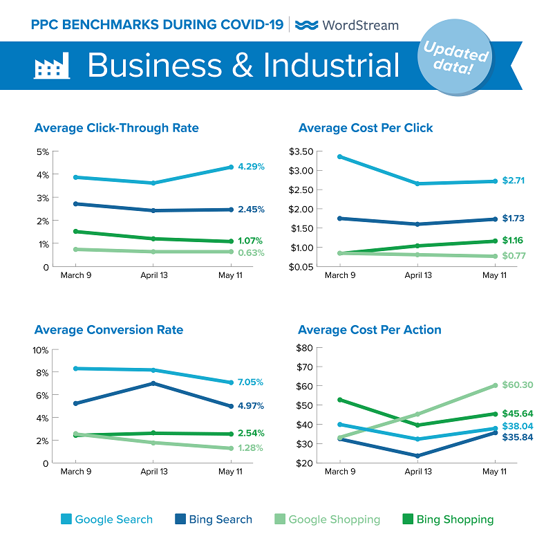updated Google Ads benchmarks during COVID-19 for Business & Industrial