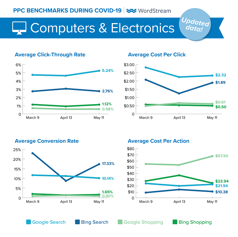updated Google Ads benchmarks during COVID-19 for Computers & Electronics
