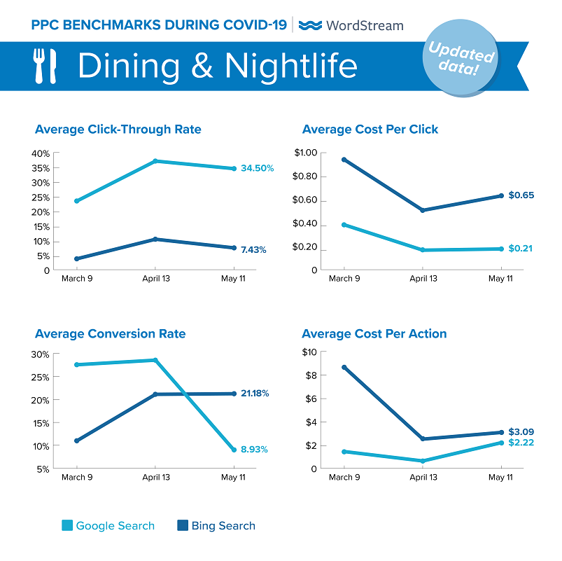 updated Google Ads benchmarks during COVID-19 for Dining & Nightlife