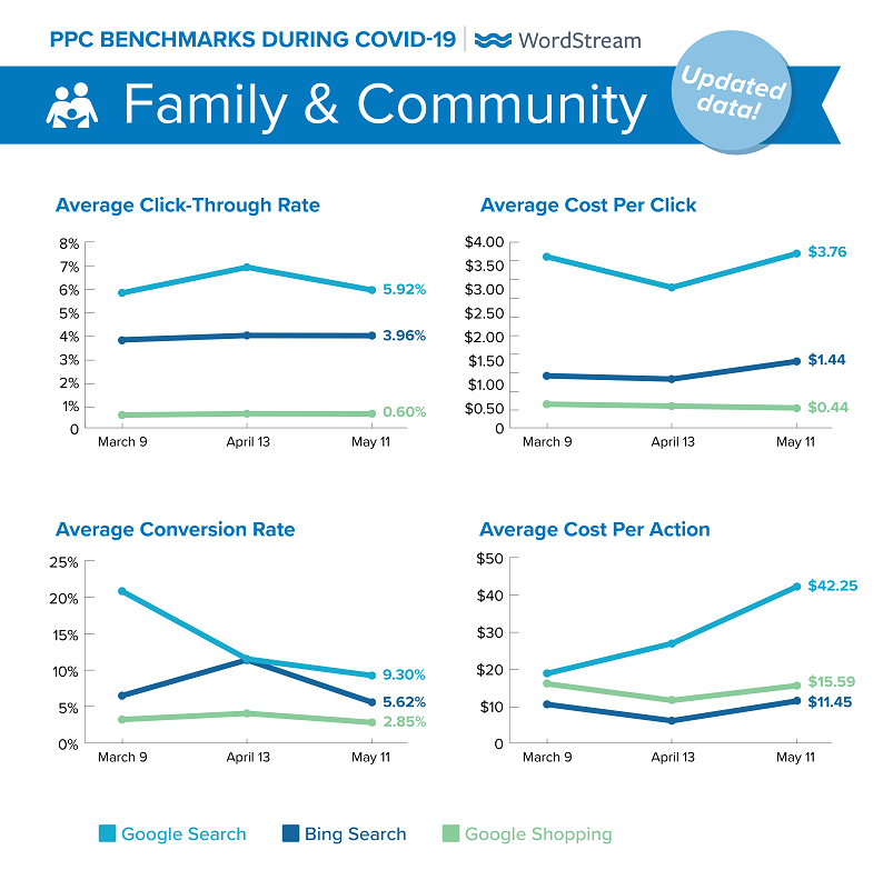 updated Google Ads benchmarks during COVID-19 for Family & Community