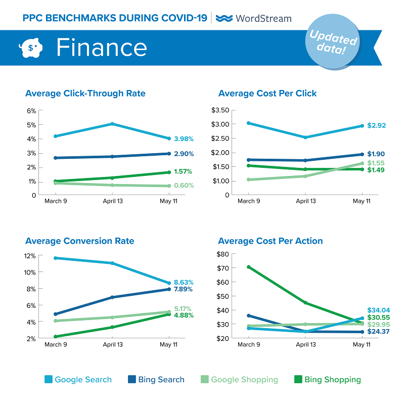 updated Google Ads benchmarks during COVID-19 for Finance
