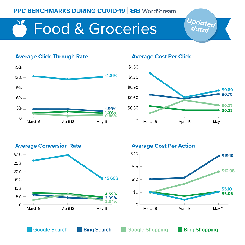 updated Google Ads benchmarks during COVID-19 for Food & Groceries