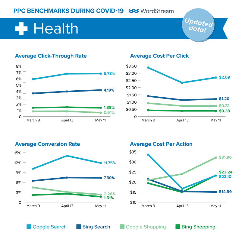 updated Google Ads benchmarks during COVID-19 for Health