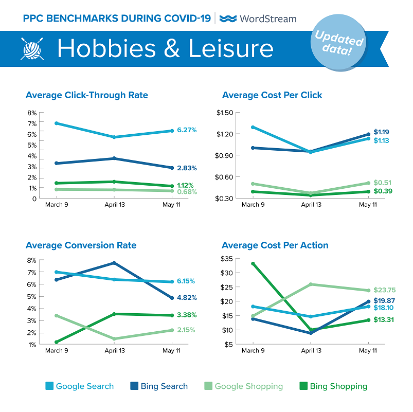 updated Google Ads benchmarks during COVID-19 for Hobbies & Leisure