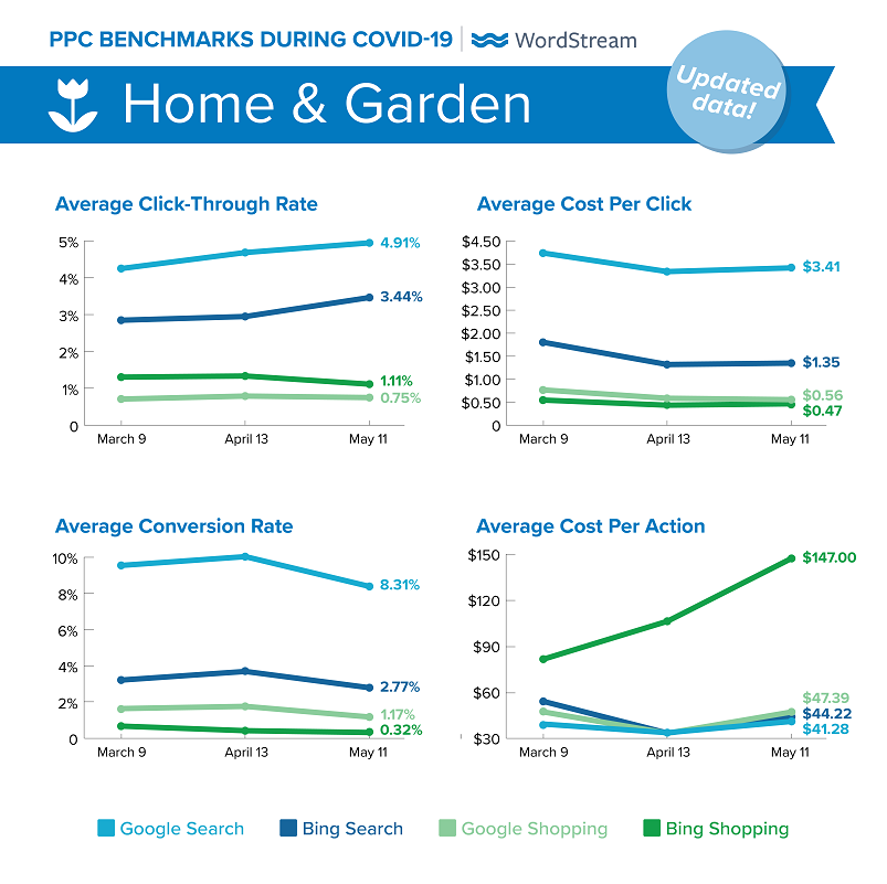 updated Google Ads benchmarks during COVID-19 for Home & Garden