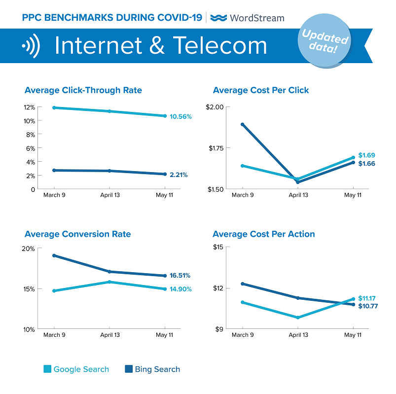 updated Google Ads benchmarks during COVID-19 for  Internet & Telecom