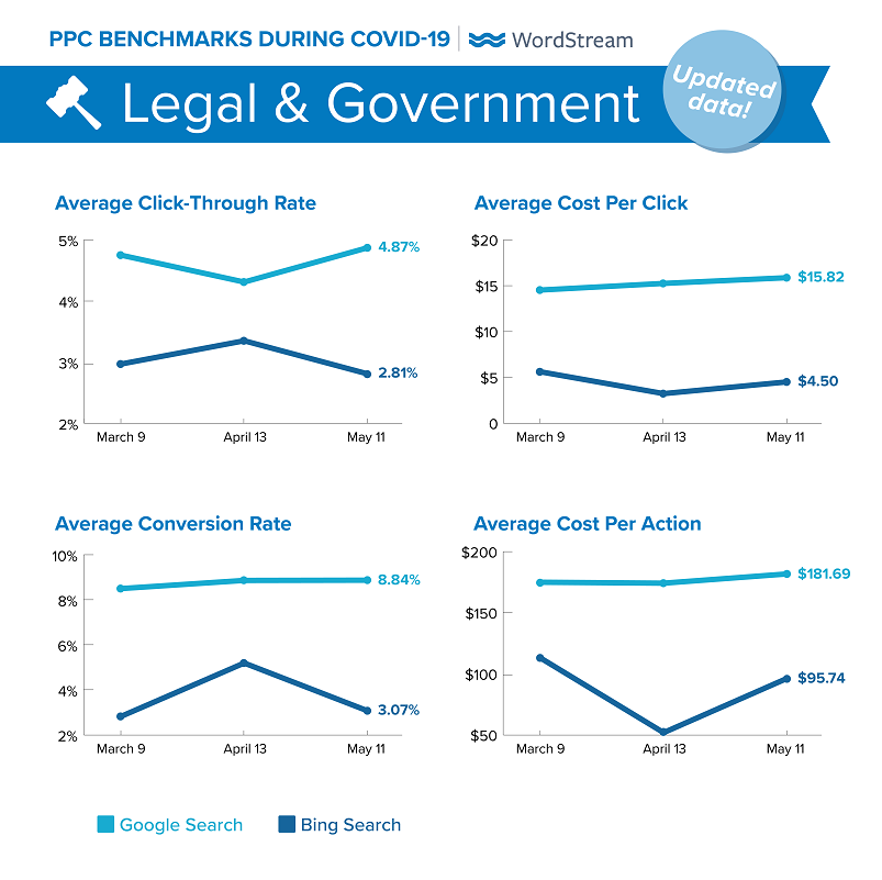 updated Google Ads benchmarks during COVID-19 for Legal & Government