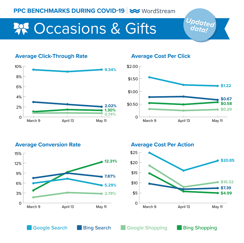 updated Google Ads benchmarks during COVID-19 for Occasions & Gifts