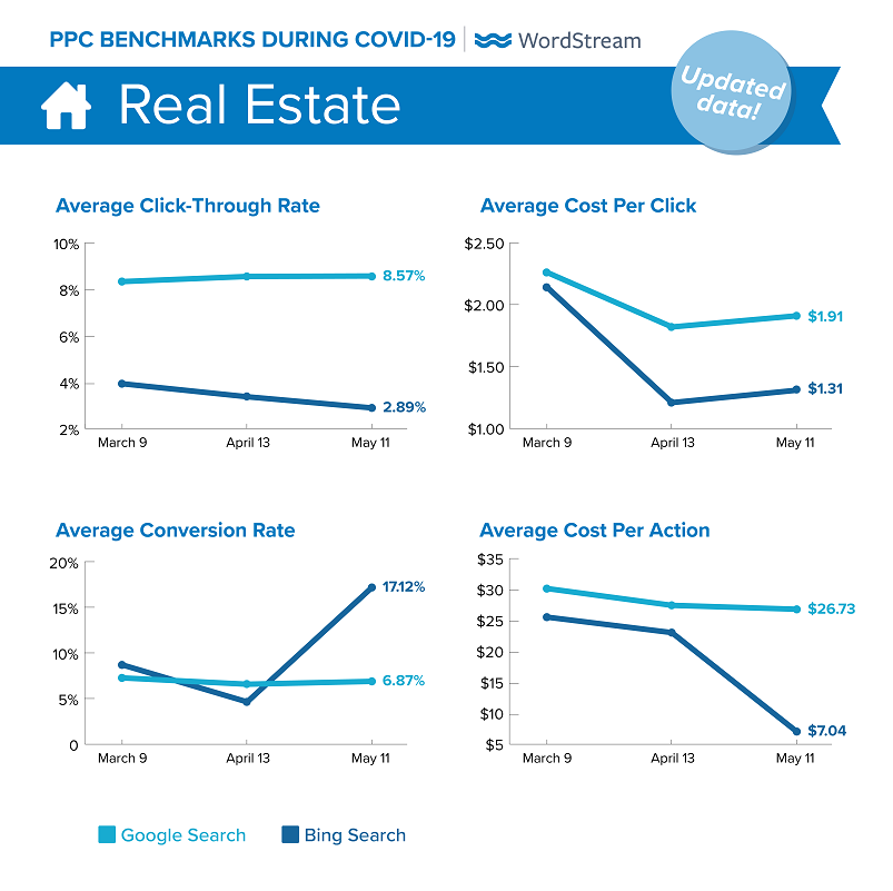 updated Google Ads benchmarks during COVID-19 for Real Estate