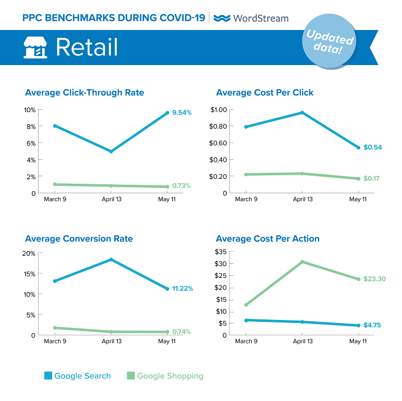 updated Google Ads benchmarks during COVID-19 for Retail
