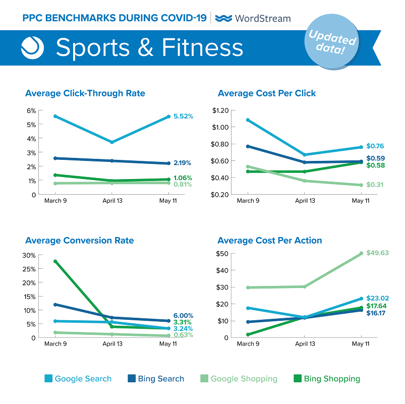 updated Google Ads benchmarks during COVID-19 for Sports & Fitness