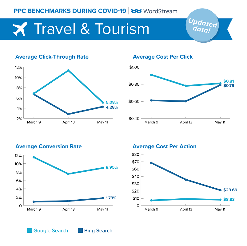 updated Google Ads benchmarks during COVID-19 for Travel & Tourism