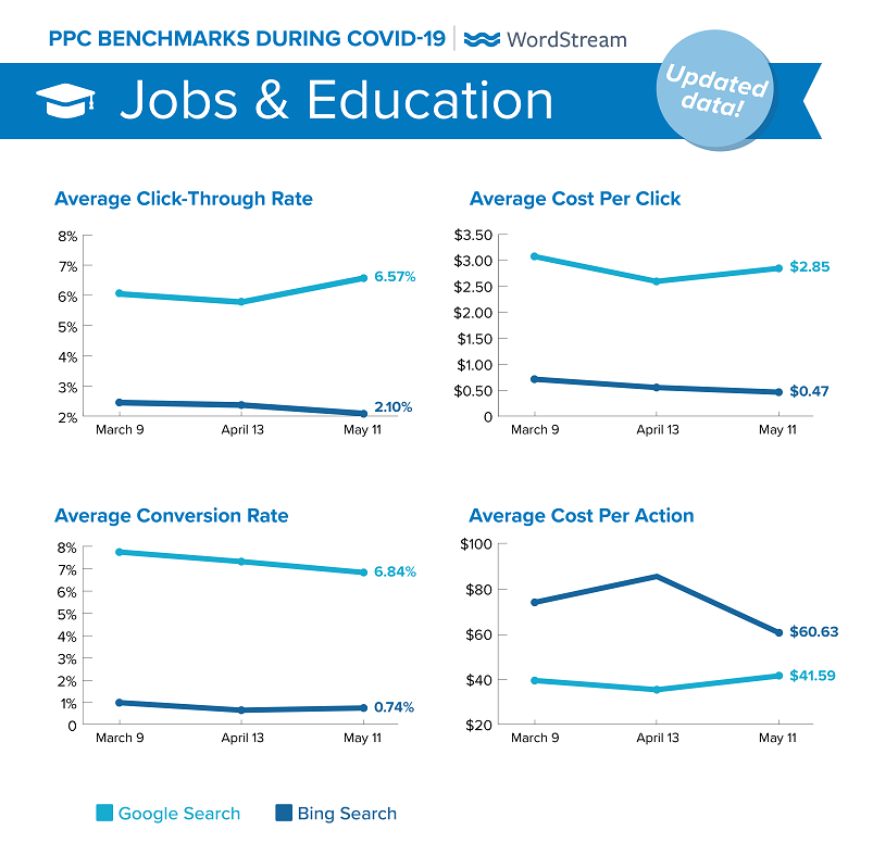 updated Google Ads benchmarks during COVID-19 for Jobs & Education