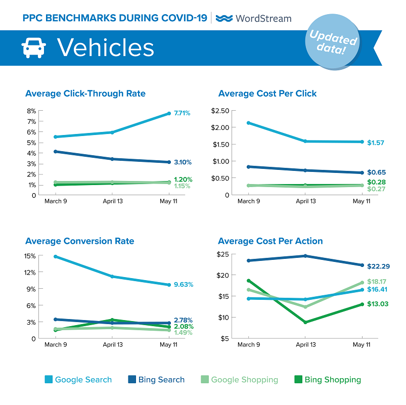updated Google Ads benchmarks during COVID-19 for Vehicles