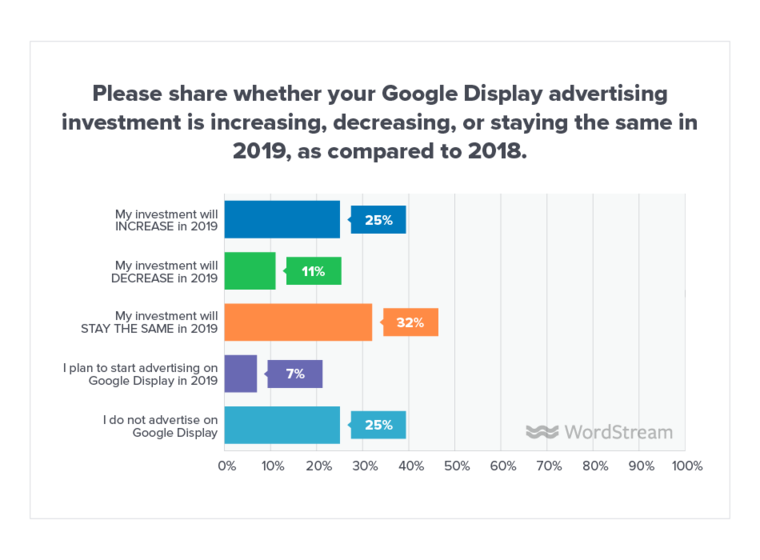 google-display-ads-online-advertising-landscape-survey