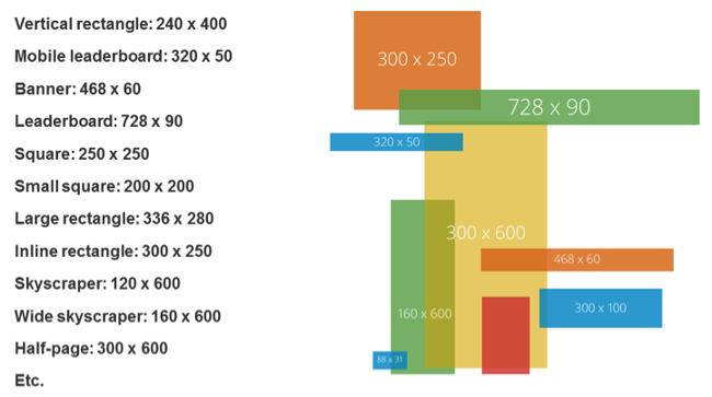 Google Display Banner Ad Sizes