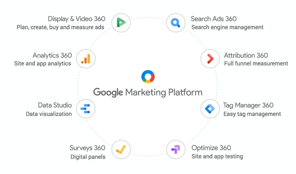 Google Marketing Live 2018 Marketing Platform