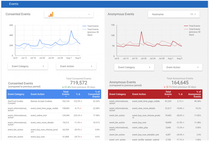 google analytics event reporting discrepancies without cookies