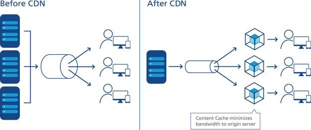 CDN explanation
