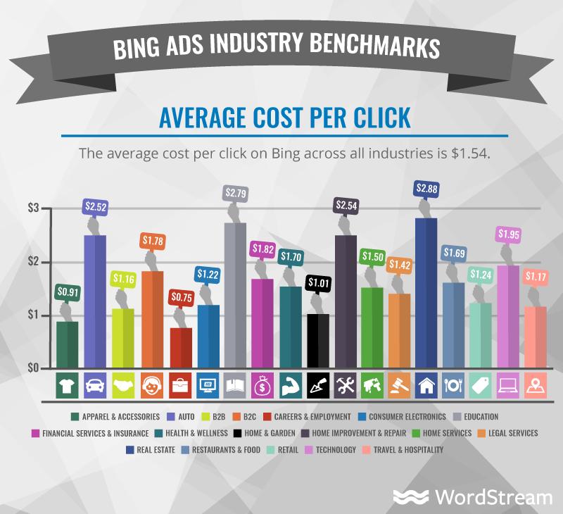 google-search-statistics-bing-benchmarks