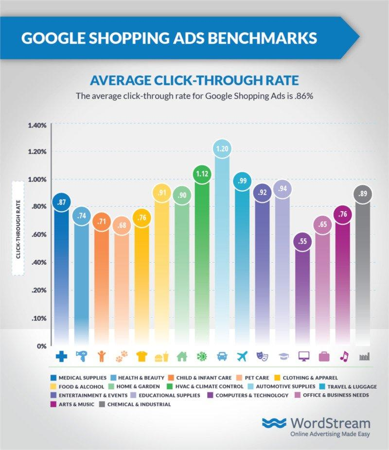 google-ads-shopping-benchmarks-ctr