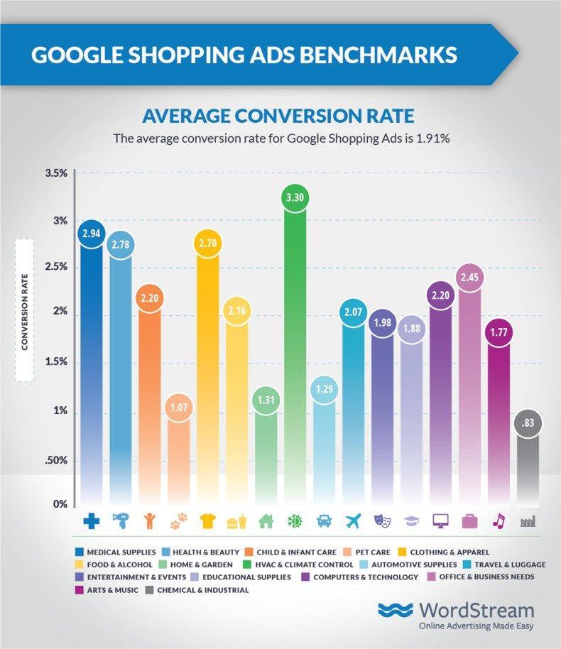 shopping-ads-benchmarks-google-cvr
