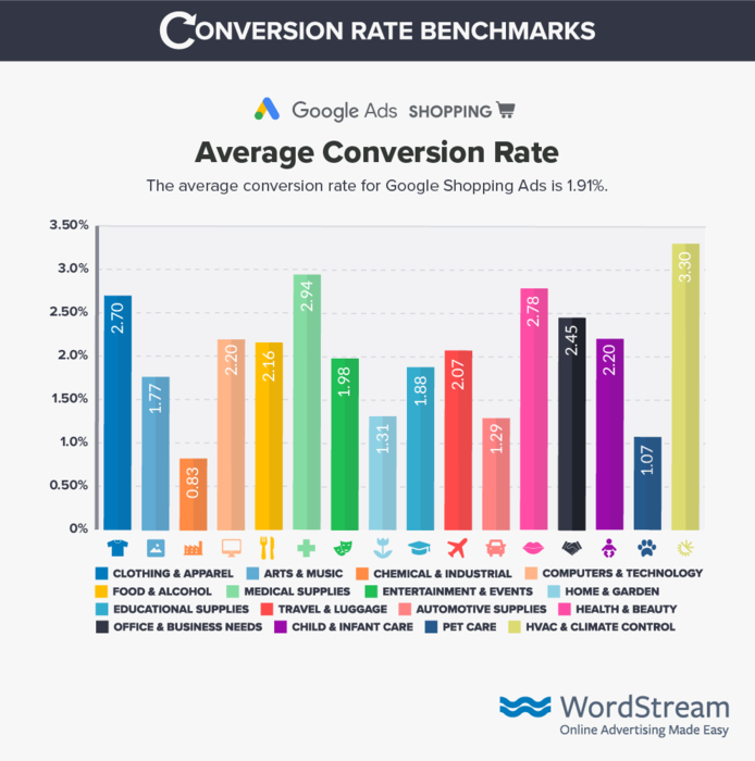 google-shopping Conversion-rate-benchmark-data