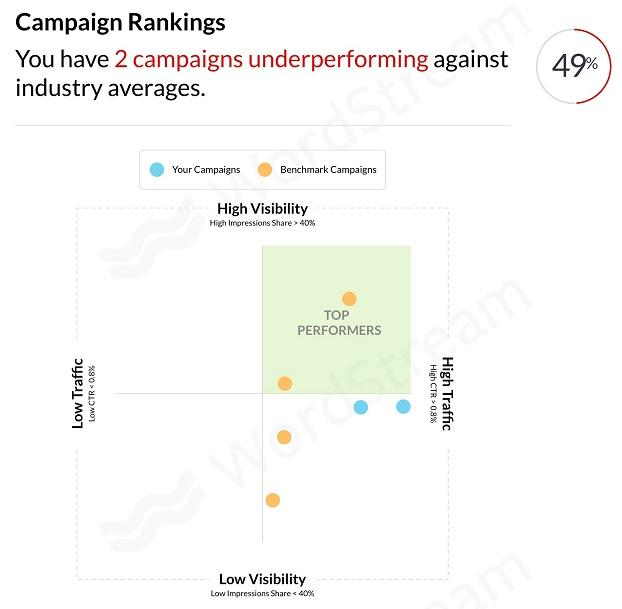 Google Shopping campaign rankings