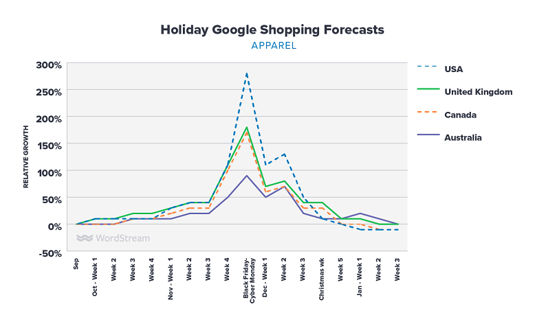Google Shopping holiday forecasts for appeal graph
